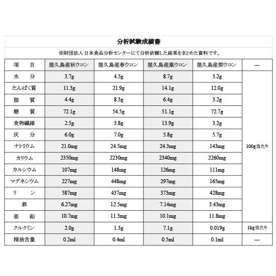 ウコン753 成分分析表
